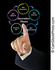 Phases of Innovation process
