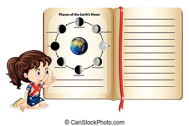 Phases of the earth's moon in a book
