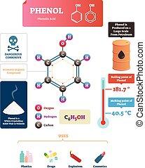 phenol, vector, illustration., geëtiketteerde, moleculair, zuur, structuur, of, gebruiken, plan