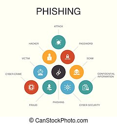 phishing Infographic 10 steps concept. attack, hacker, cyber crime, fraud icons