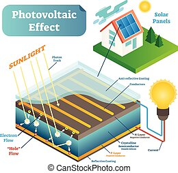 Photovoltaic effect technology vector illustration scheme with sunlight and solar panel.