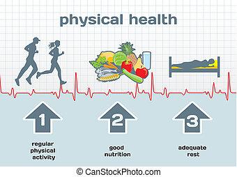 Physical Health diagram: physical activity, good nutrition,...