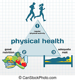 Physical Health infographic: physical activity, good...