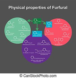 Physical properties of Furfural. Info graphic vector.