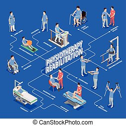 Physiotherapy Isometric Flowchart Composition