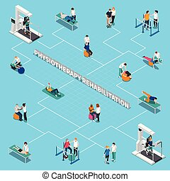 Physiotherapy Rehabilitation Isometric Flowchart