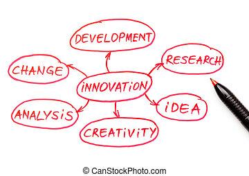 pióro, schemat przepływu, czerwony, innowacja