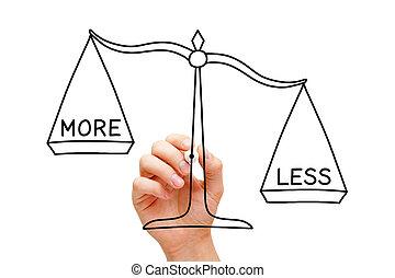 più, meno, concetto, scala