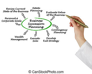 pianificazione, affari, successione