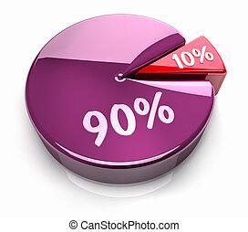 Pie Chart 10 - 90 percent