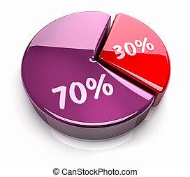 Pie Chart 30 - 70 percent