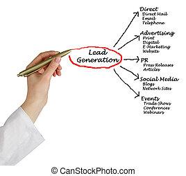 piombo, generazione