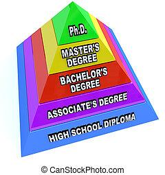 pirámide, conocimiento, -, grados, aprendizaje, educación, ...