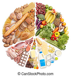 pirámide del alimento, gráfico circular