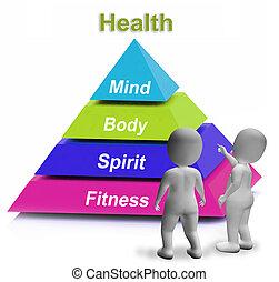 piramida, wellbeing, siła, zdrowie, stosowność, widać