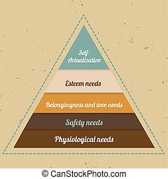piramide,  Maslow