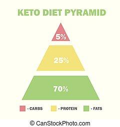 piramis, kövér, ketogenic, diéta, magas, macros, alacsony,...