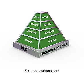 piramis, plc, 3
