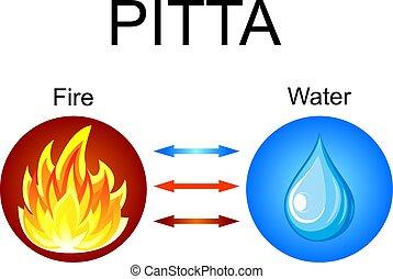Pitta dosha - ayurvedic human body constitution.