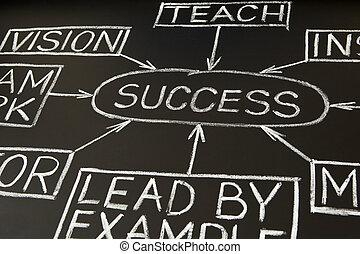 pizarra, 2, diagrama flujo, éxito