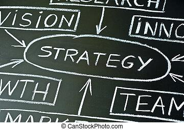 pizarra, diagrama flujo, estrategia