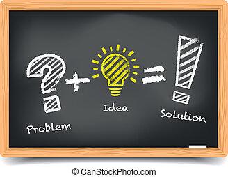 pizarra, problema, idea, solución