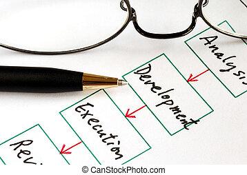 plánování, povolání