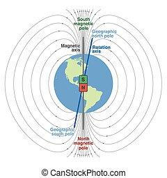 planète, champ, geomagnetic, la terre
