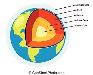 planète, structure, la terre