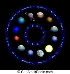 planètes, astrologie, zodiaque, cercle, allemand