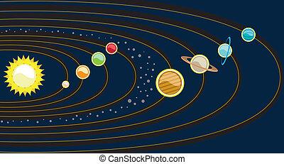 planétaire, système