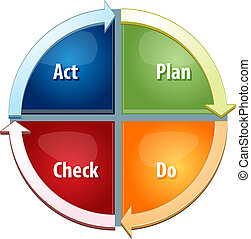 Plan Do Act Check business diagram illustration - business...