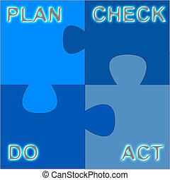 Plan - Do - Act - Check