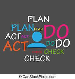 Plan Do Check Act Cloud Vector