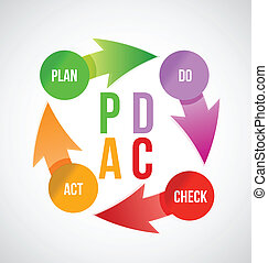 Plan - do - check - act concept, illustration design over...