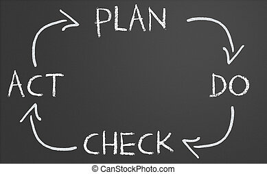 plan do check act cycle - Plan do check act cycle on a...