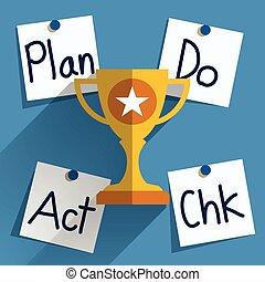Plan Do Check Act (PDCA) Concept