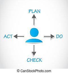 Plan Do Check Act, PDCA Process