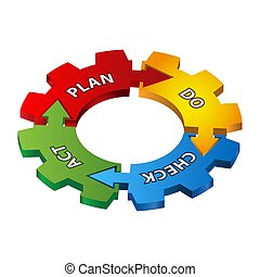 Plan Do Check Act Process with gears. Vector illustration