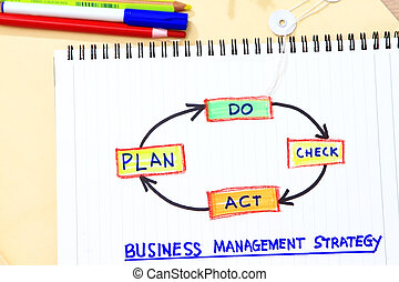 Plan do check act concept for management strategy- many uses...