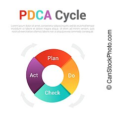Plan Do Check Act vector illustration. PDCA Cycle diagram  - management method. Concept of control and continuous improvement in business.