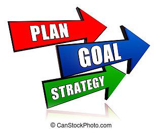 plan, mål, strategi