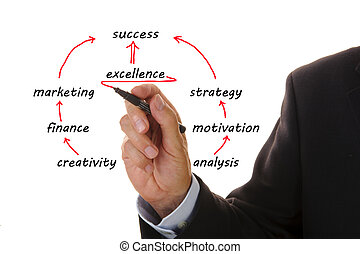 plan marketing, business