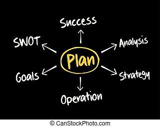 PLAN mind map flowchart