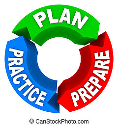 Plan Practice Prepare - 3 Arrow Wheel - The words Plan...