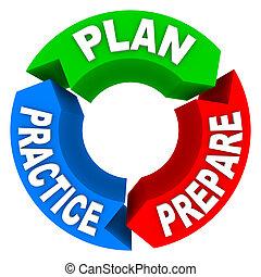 plan, praktijk, voorbereiden, -, 3, richtingwijzer, wiel