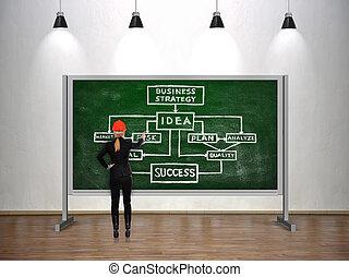 plan, stratégie commerciale
