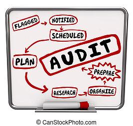 plan, tabla, auditoría, póngase listo, mensaje, pasos, ...