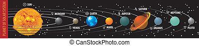 planeet, systeem, zonne
