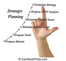 planerande, mission, strategisk